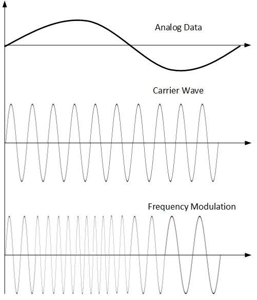Frequency of communication dating