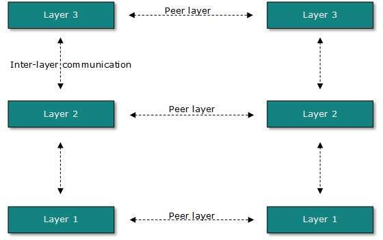 Layered Tasks
