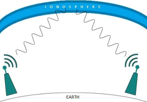 Radio wave - Ionosphere