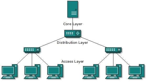 network topolgy types Network topology is the arrangement of various network elements used in data transmission and formation of interconnections like network topology is of two types.