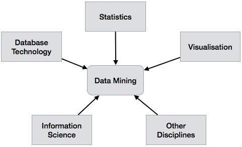 a knowledge based data mining system for View articles published in knowledge-based systems this journal focuses on systems that use knowledge-based (kb) techniques to support human decision- making, learning and action emphases the practical significance volume, variety and velocity in data science francisco herrera | amparo alonso- betanzos |.