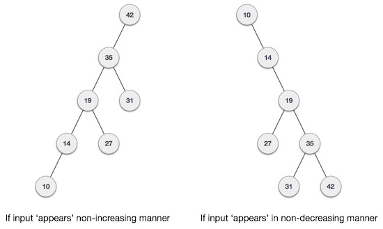 Binary search tree in data structure tutorial