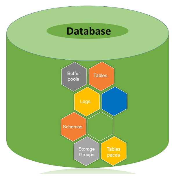 db2 databases