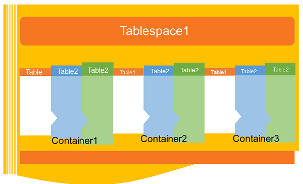 Tablespaces