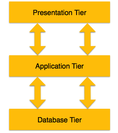 Dbms architecture for Architecture 1 tiers