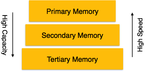 memory and difference types of memory Memory process - retrieve information it involves three domains: encoding, storage, and retrieval types of memory memory techniques causes of forgetting.