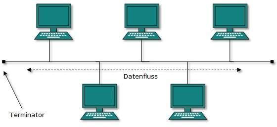 Bus network - Wikipedia