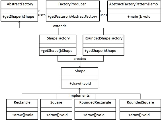 Abstract Factory Pattern UML Diagram