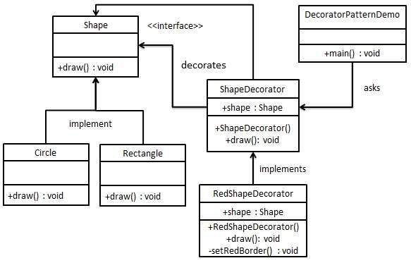 Decorator Pattern UML Diagram