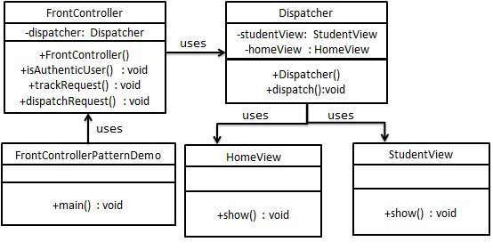 Front Controller Pattern UML Diagram