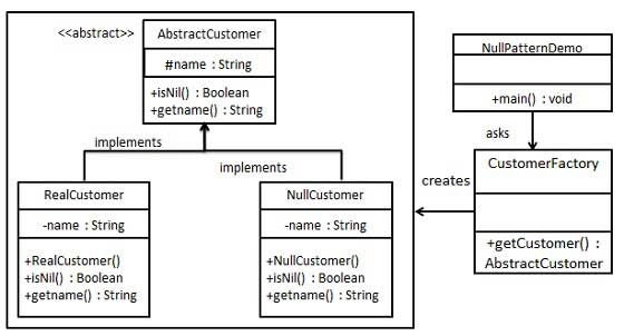 Null Object Pattern UML Diagram