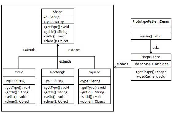 Prototype Pattern UML Diagram