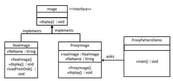 Proxy Pattern UML Diagram