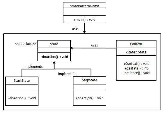 State Pattern UML Diagram