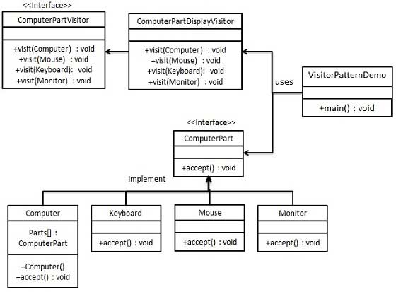Visitor Pattern UML Diagram