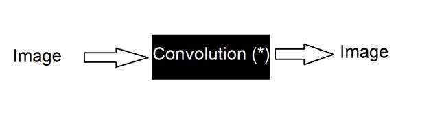 Concept of Convoloution