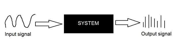 System introduction