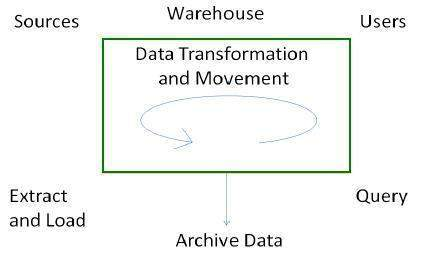 data warehouse system processes