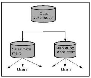 using data mart enforce restrictions on access to data