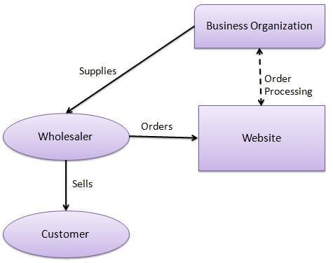 E Commerce B2b Model