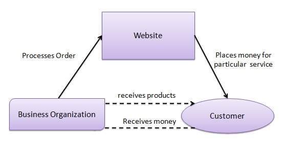 E-commerce Internet Sample Business Plan