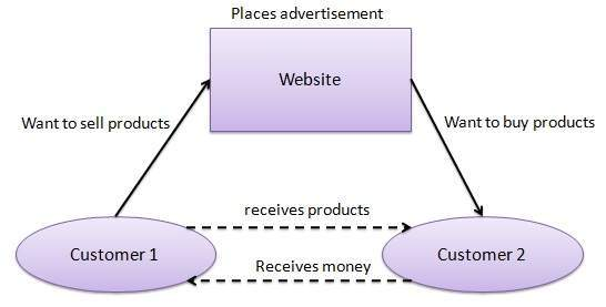 e commerce model social networking sites 10 powerful ecommerce marketing trends for  social networking,  larger ecommerce stores and reducing delivery times is a priority for all ecommerce websites.