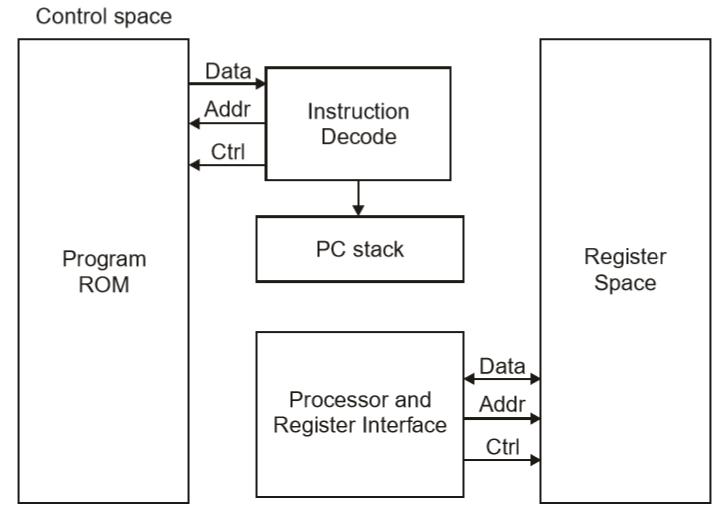Embedded systems quick guide for Architecture harvard