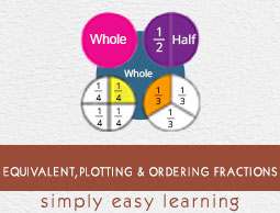 Equivalent Plotting Ordering Fractions