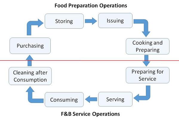 Customer Food Service