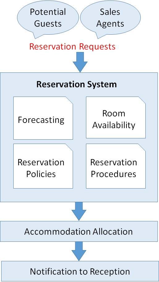 Front Office Management Reservation