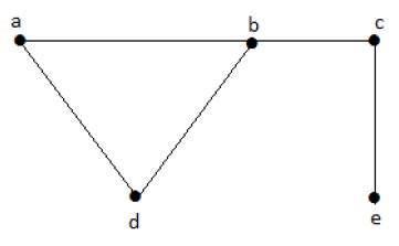 Independent Line Set