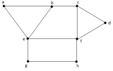 Independent Vertex Set Example