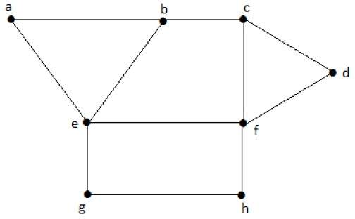 Maximal Independent Vertex Set Example