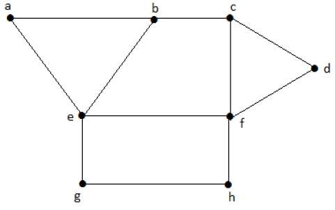 Maximum Independent Vertex Set Example