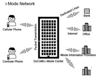 i-mode Network Structure