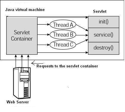 Servlet Life Cycle