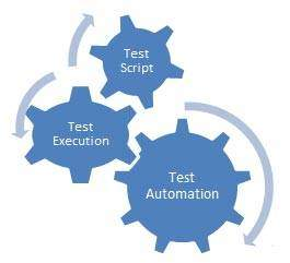 Software Automated Testing