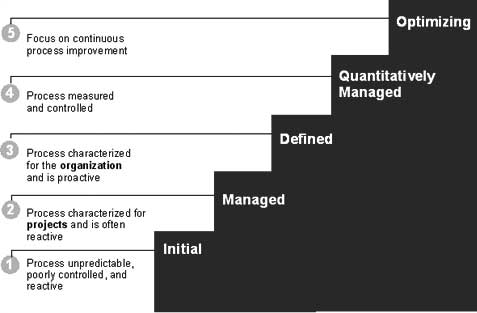 CMMI Staged Represenation- Maturity Levels