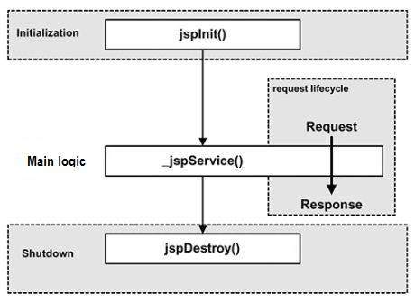 JSP Life Cycle