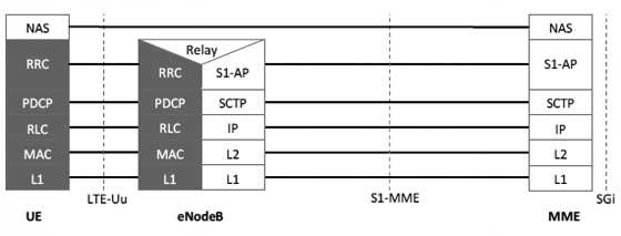 LTE Control Plane