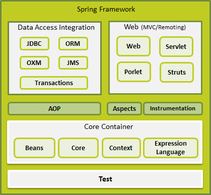 Spring framework architecture for Spring 4 architecture diagram