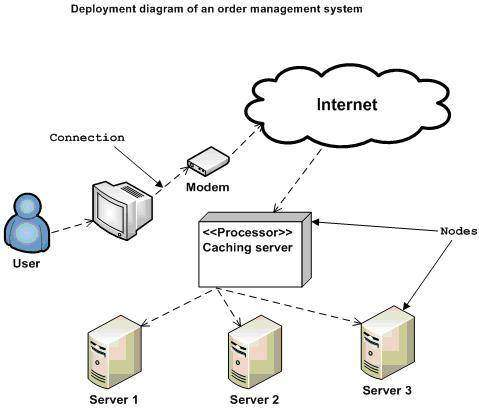Soft world deployment diagrams in uml where to use deployment diagrams ccuart Choice Image