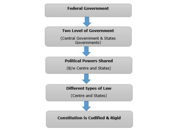 Indian Polity  Federal System  Tutorialspoint