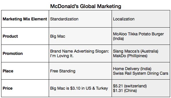 marketing control of mcdonalds What's the marketing planning process for mcdonald's mc donald's remains the largest fast food chain in the world and a brand builder and marketing expert.