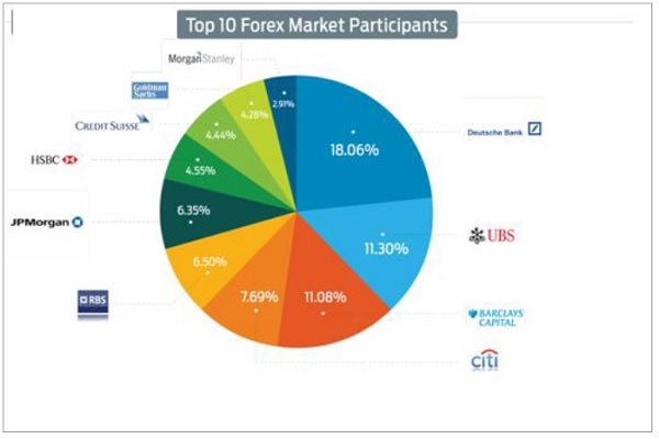 Which of the following are key players in forex markets