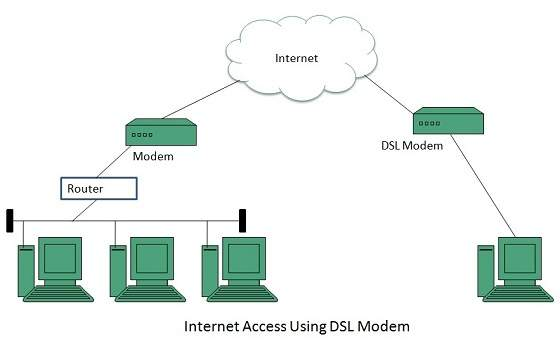 new network access and connectivity technologies what is bandwidth Harnessing light could revolutionise office internet access  what's more, due to  the increased bandwidth of lifi, significantly more devices can be  with this  new connectivity technology on the cusp of market adoption, there.
