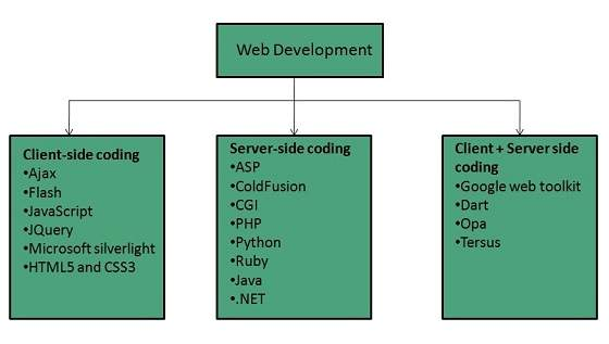 internet_technologies_tutorial