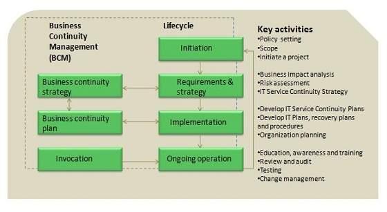 itil - service continuity management