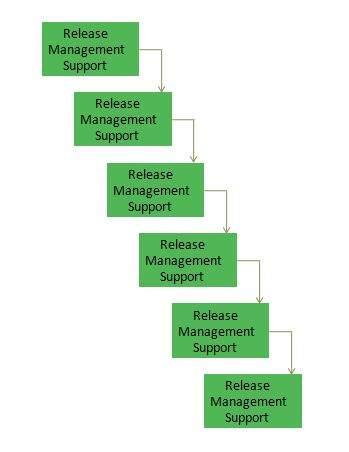 operation planning