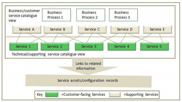 Service catalogue management for Itil service catalogue template